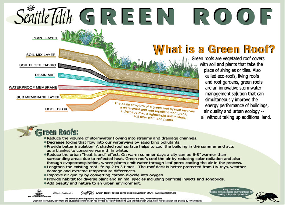 Green Roof Educational Sign